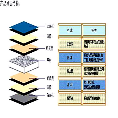 河北联合铁钢镀铝锌彩涂板制品厂,0510-86160029,江苏联舜新材料