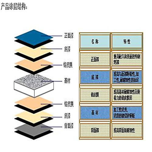 河南宝钢黄石镀铝锌彩涂板制品厂,0510-86160029,江苏联舜新材料