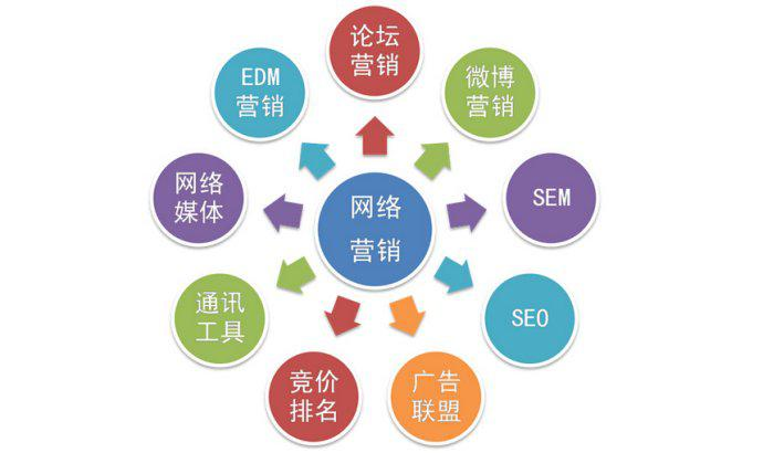 拉米拉网络营销推广平台,全网整合营销推广为你介绍企业转型疑虑 - 豫青新闻频道