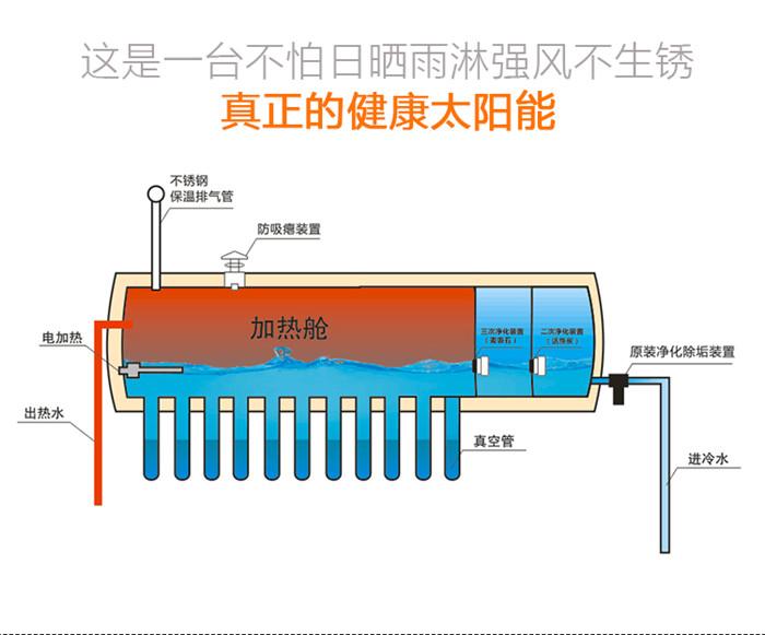 按照太阳能集热器种类来区分,可分为真空管式和平板式;按照结构区分