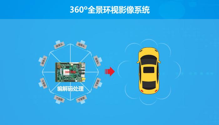 华北工控| 自动驾驶车 打造升级版智能园区