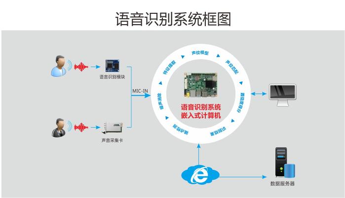 华北工控|服务机器人打造过程中 涉及的硬件技术平台构建