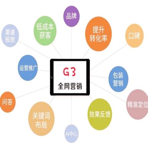 推薦主營項目————G3推廣