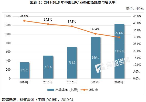 红姐图IDC市场增长速度逐年下降,香港市场增速却节节攀升